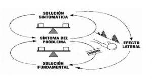 Arquetipo: Desplazamiento de la carga: ¿Donde esta el problema?